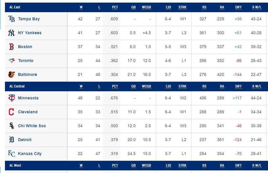 betting division underdog picks for MLB